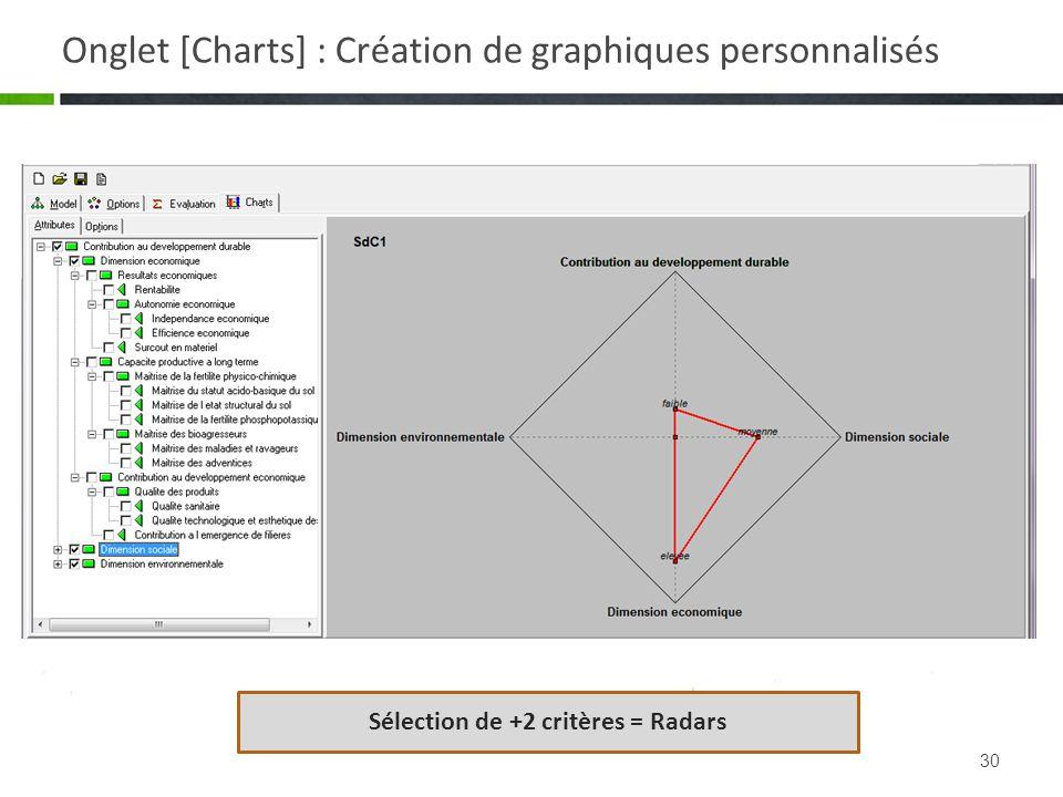 Onglet [Charts] : Création de graphiques personnalisés